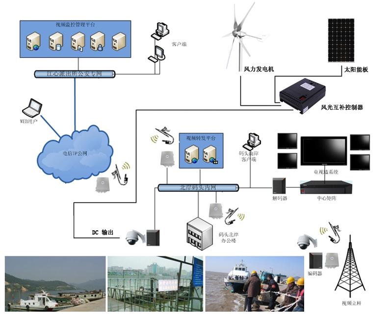 所有水利视频监控功能接线