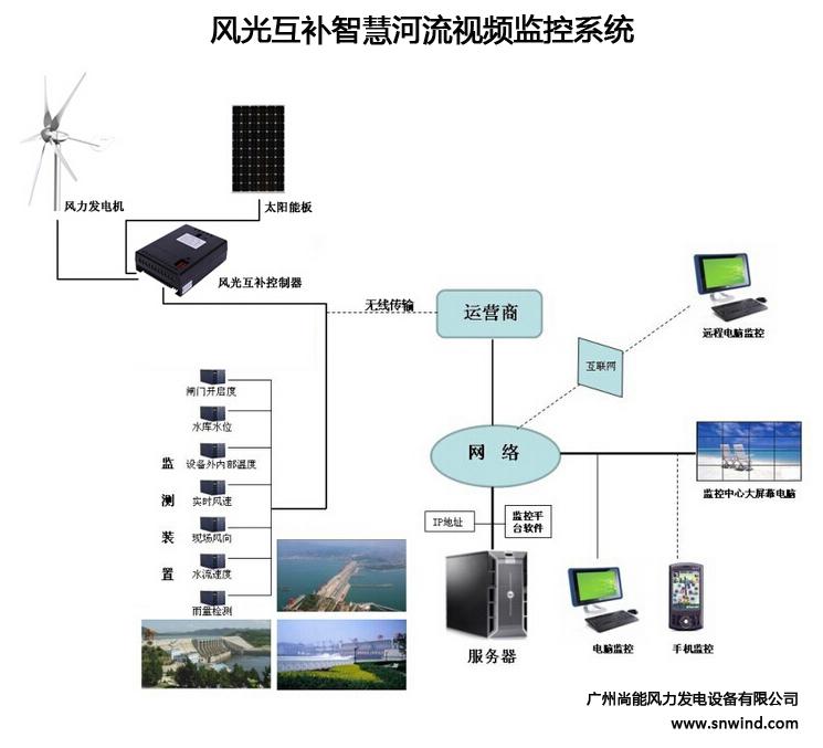 风光互补智慧河流视频监控系统.jpg