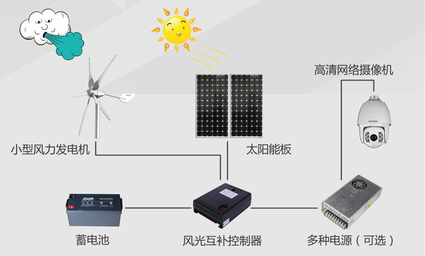 风光互补智慧河流视频监控供电系统.jpg