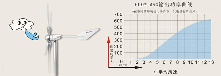 600W曲线图.jpg