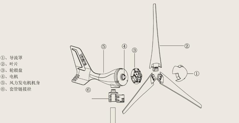 广州小型风力发电机厂家400w