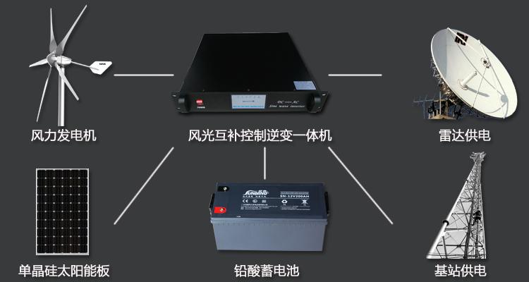 基站发电配置图.jpg