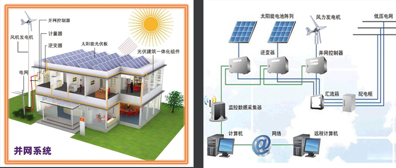 太阳能供电监控系统结构